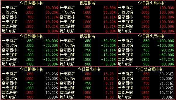 《梦幻西游》股票系统手册