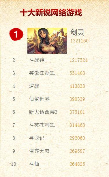 大新锐网络游戏获奖名单   十大新锐网络游戏获奖名单: