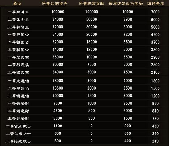 《大唐无双零》游戏资料 阵营爵位一览表